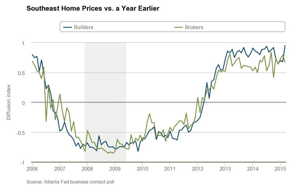 construction-and-real-estate-survey_home-prices