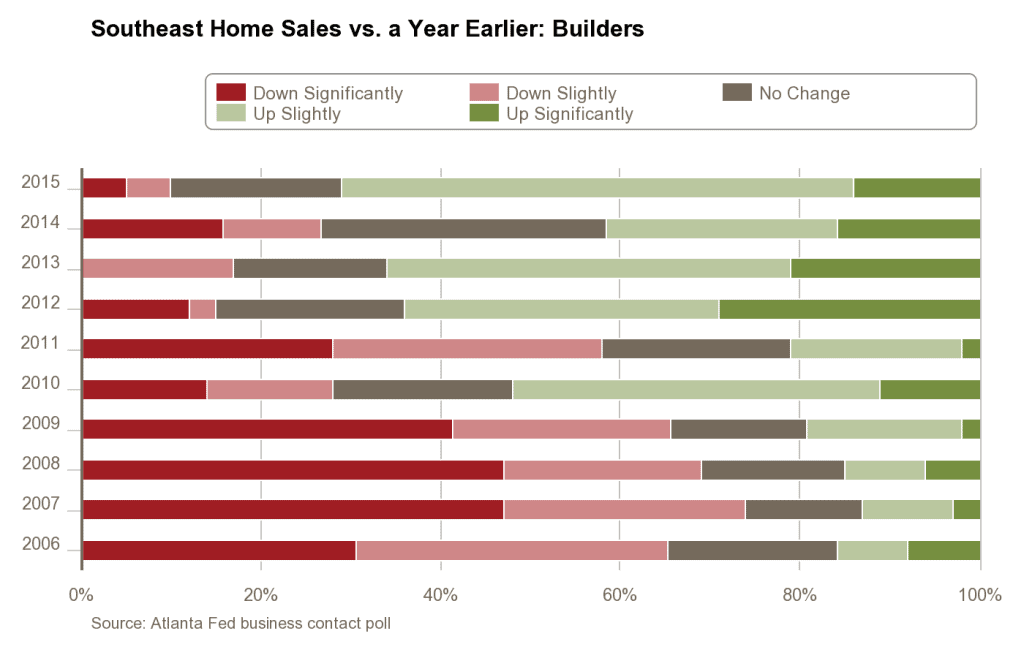 construction-and-real-estate-survey_home-sales_components_builders