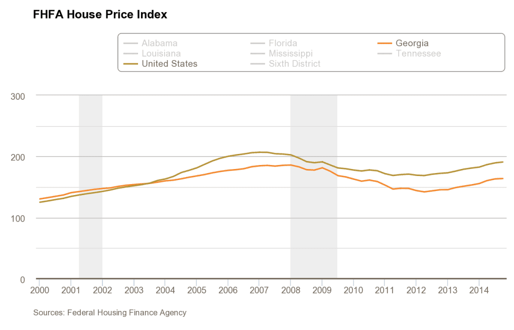 digest-charts_fhfa-home-prices
